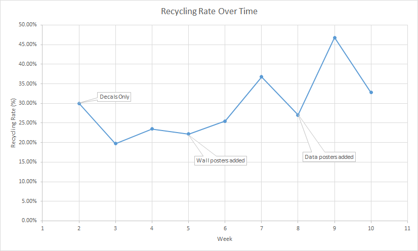 The recycling rate increased during the pilot.